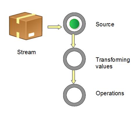 Java 8 中的 Streams API 介绍