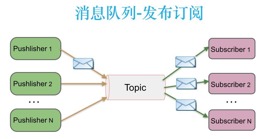topic-消息队列发布订阅